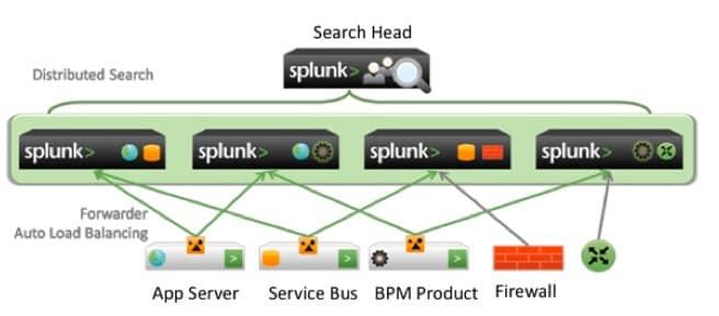 how to set up splunk logger java