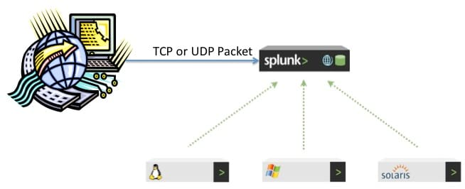 TCP or UDP to Splunk