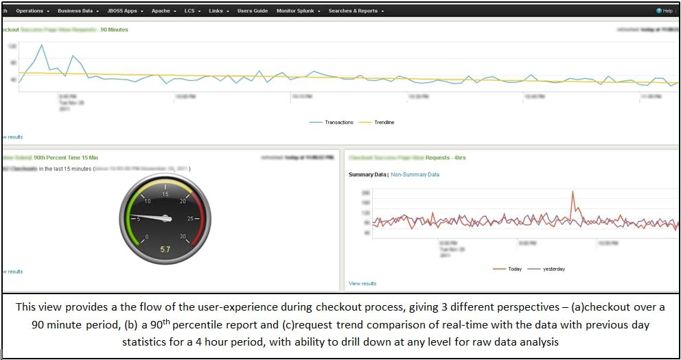Splunk Named An Application Performance Management (APM) Innovator