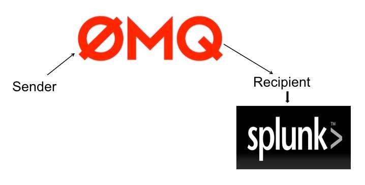Zeromq as a Splunk Input