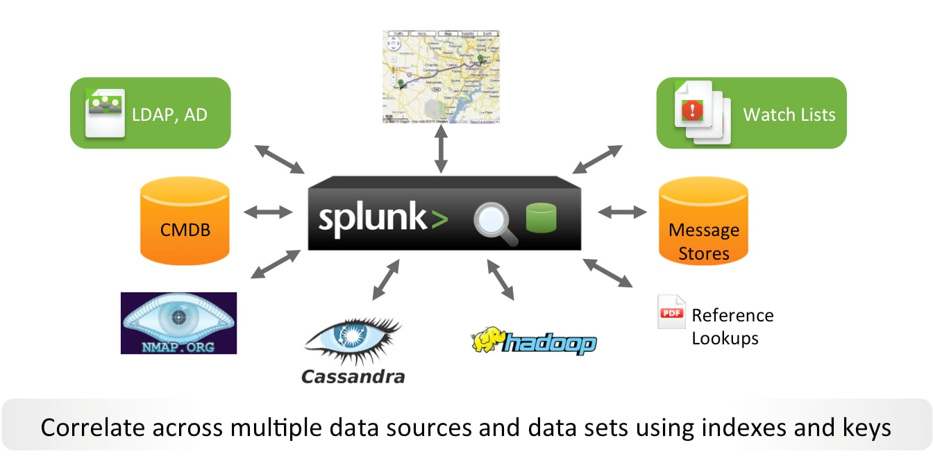 Hadoop and splunk use cases 3 data flows in both directions pooptronica
