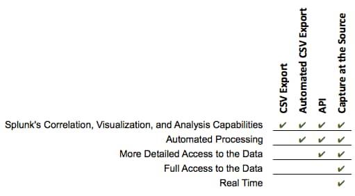 Capturing Omniture (or Google Analytics, or Webtrends) Data
