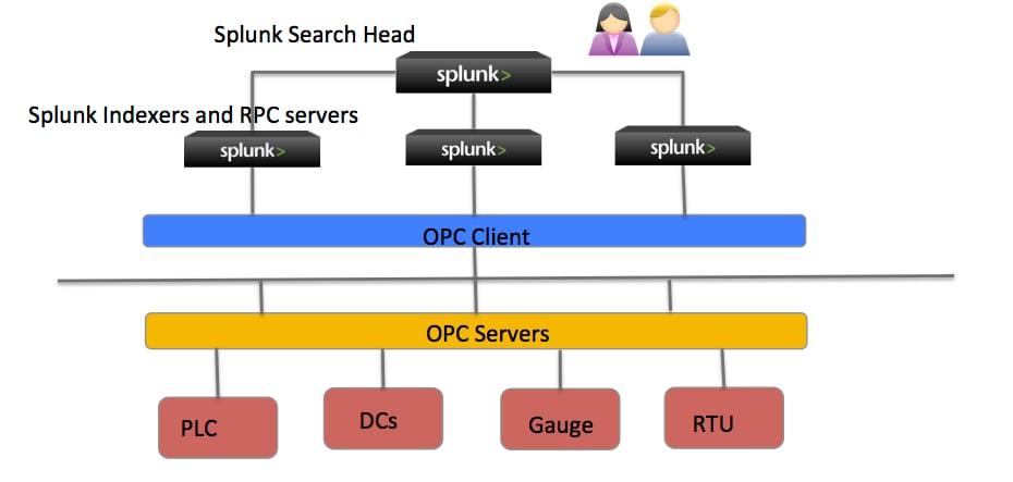 Manufacturing Data Acquisition – Project splunk-demo-opcda