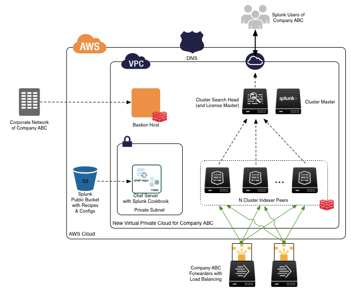 Deploy Your Own Splunk Cluster On Aws In Minutes