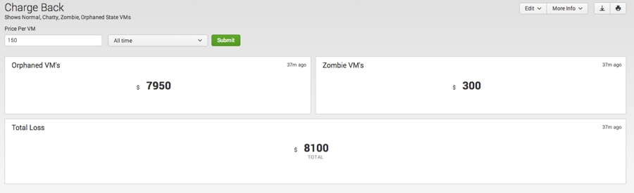 Identifying Zombie, Chatty and Orphan VMs using Splunk App for VMware
