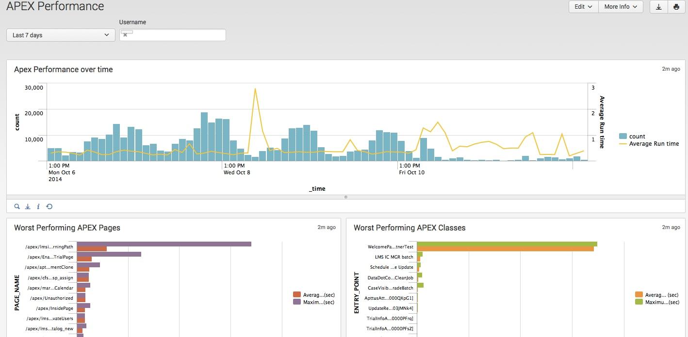 Splunk App for Salesforce