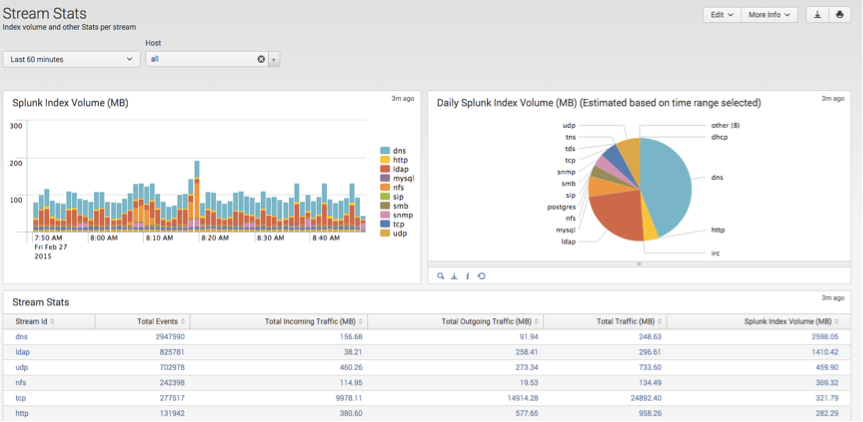 Stream Stats provides visibility into per protocol indexing volume and bandwidth stats
