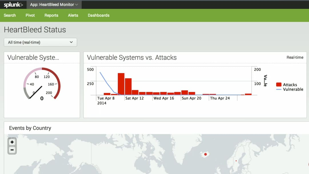Heartbleed_Dashboard