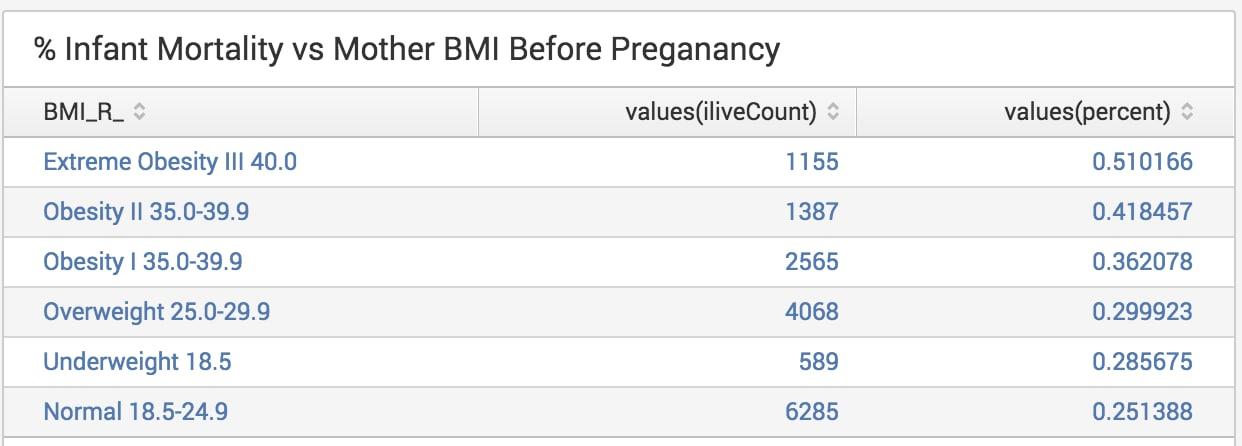 24 million cdc us birth records and splunk vitalstatsviz infant mortality vs mothers bmi splunk sm ccuart Choice Image