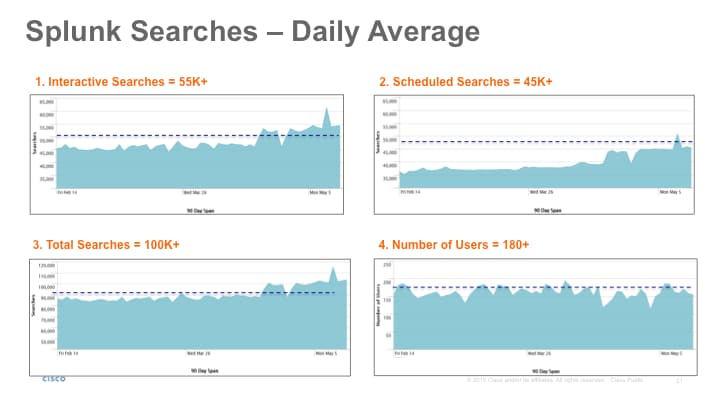 Splunk Searches - Daily Average