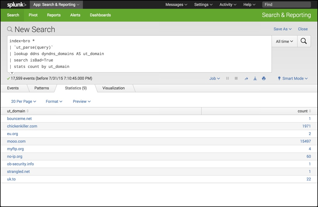 Detecting dynamic DNS domains in Splunk