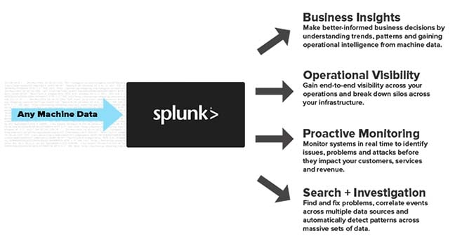 flowchart Splunk machine data