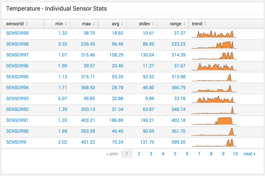 Individual sensor readings for hundreds of sensors