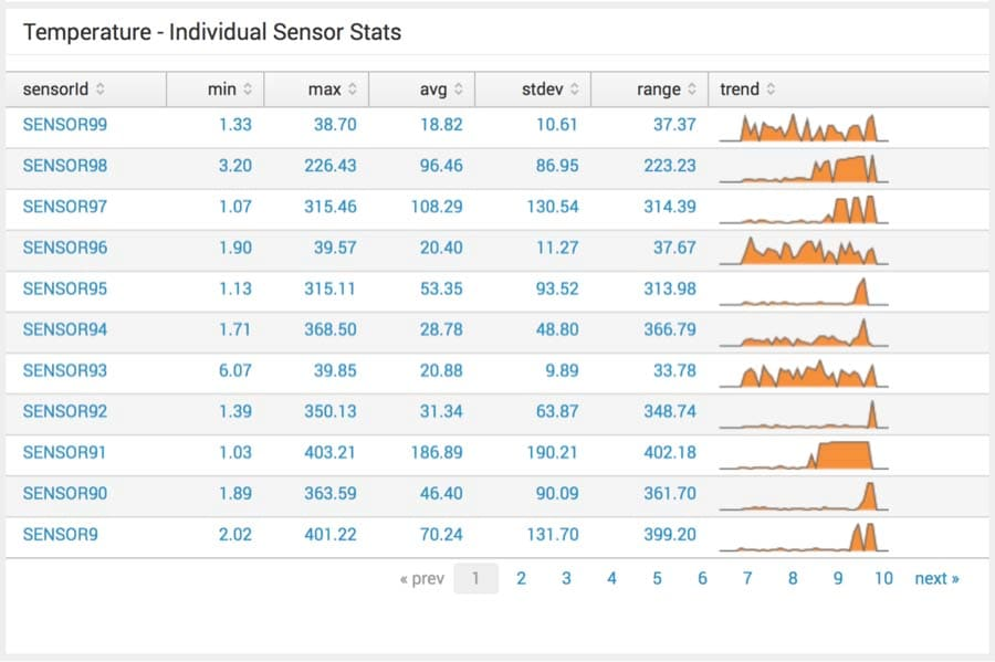 Splunk temperature individual sensor readings