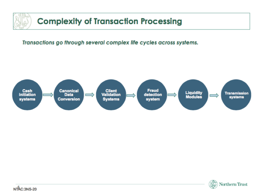 Complexity_Transaction