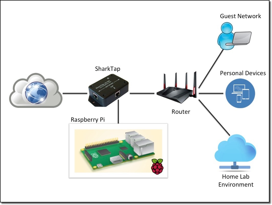 Splunk Stream On A Raspberry Pi Yes