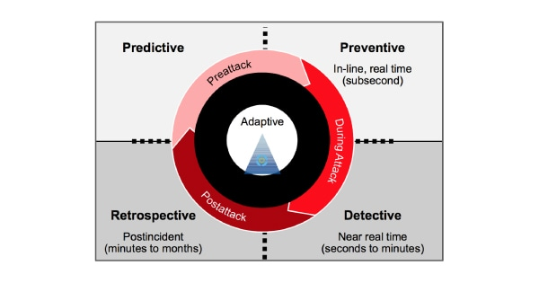 """Designing an Adaptive Security Architecture for Protection from Advanced Attacks"" Neil MacDonald and Peter Firstbrook, Gartner. Published 12 Feb 2014. Refreshed 28 Jan 2016"