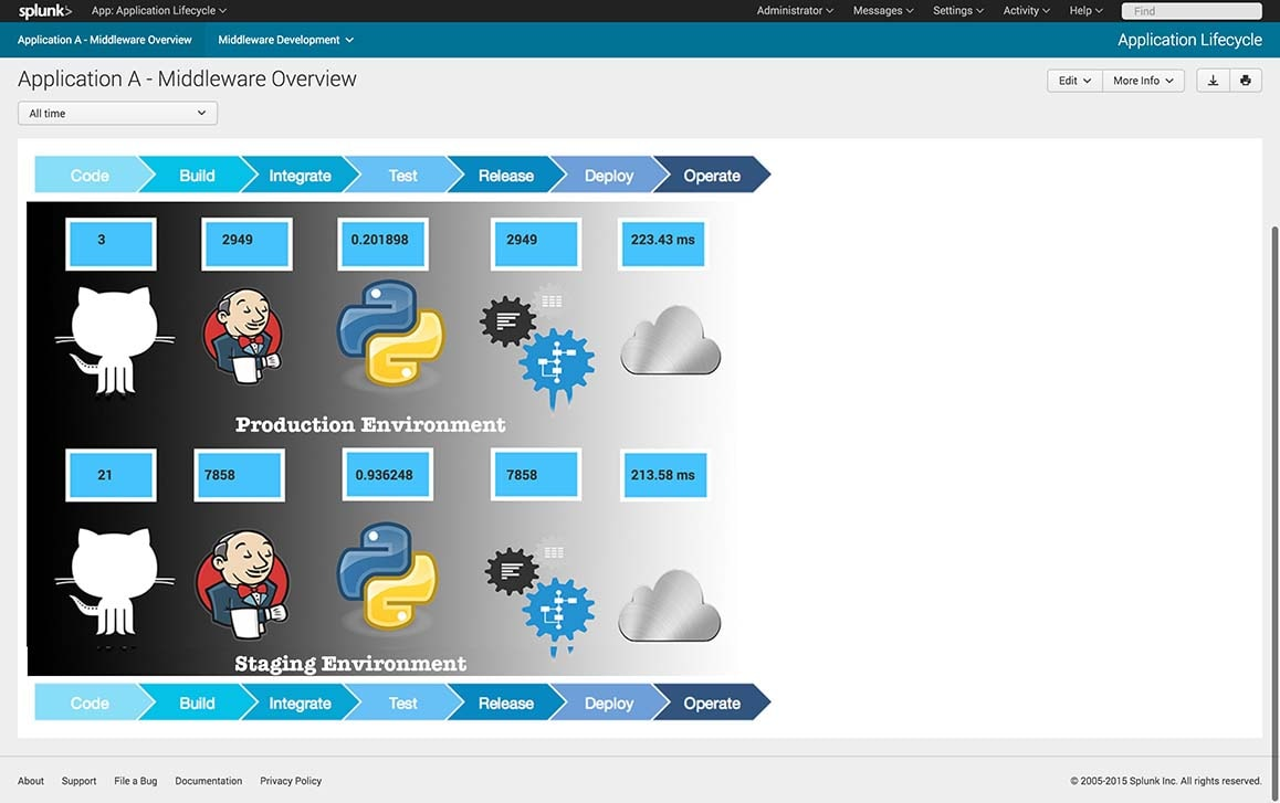 Splunk DevOps demo overview screen