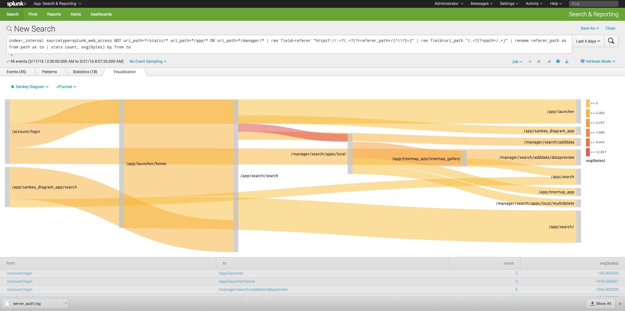 Splunk Enterprise 6 4 – Driving down the cost of big data analytics