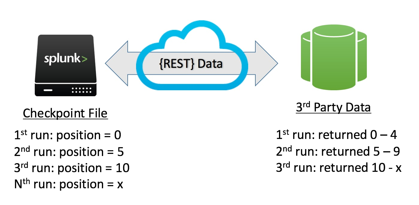 Splunk REST Data