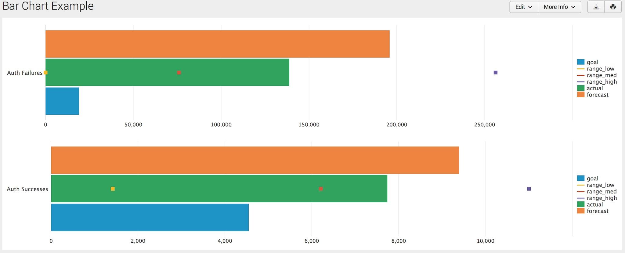 splunk chart Humanizing Security Data Visualization