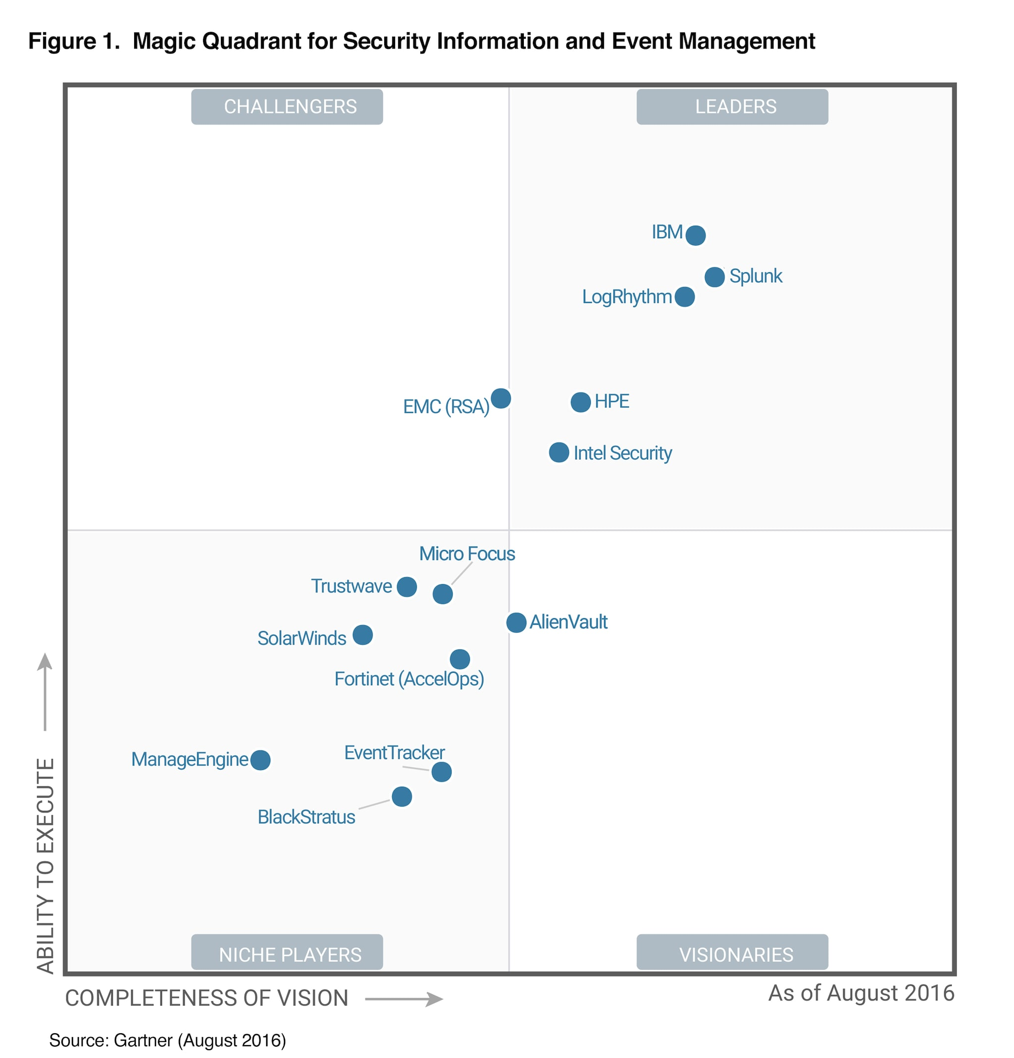 Splunk Named A Leader In Gartner Siem Magic Quadrant For
