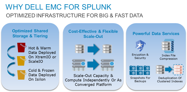 Dell EMC Splunking It Up at #splunkconf16