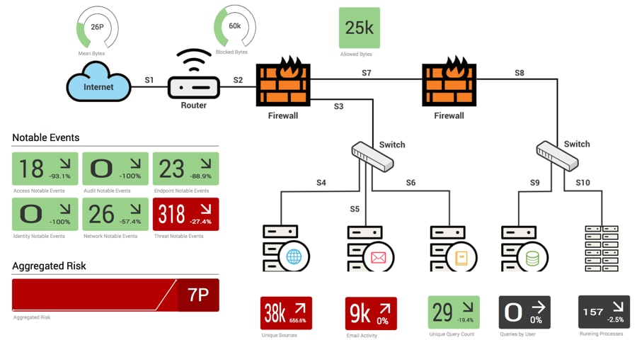 splunk enterprise architecture diagram a network for