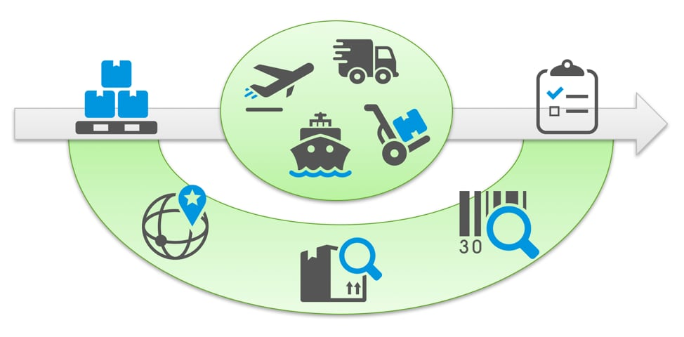 IoT_logistics_overview