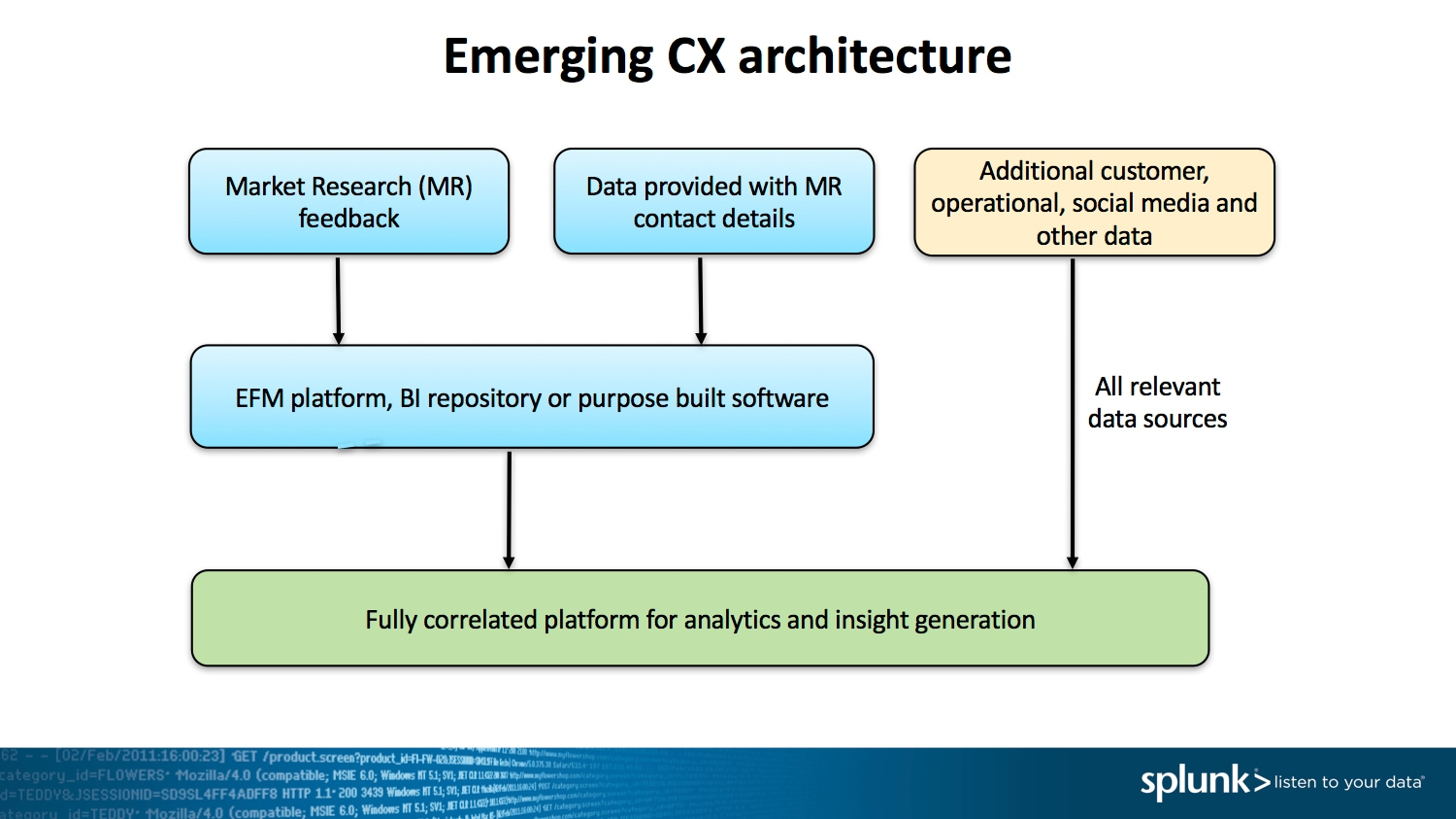 Emerging CX architecture