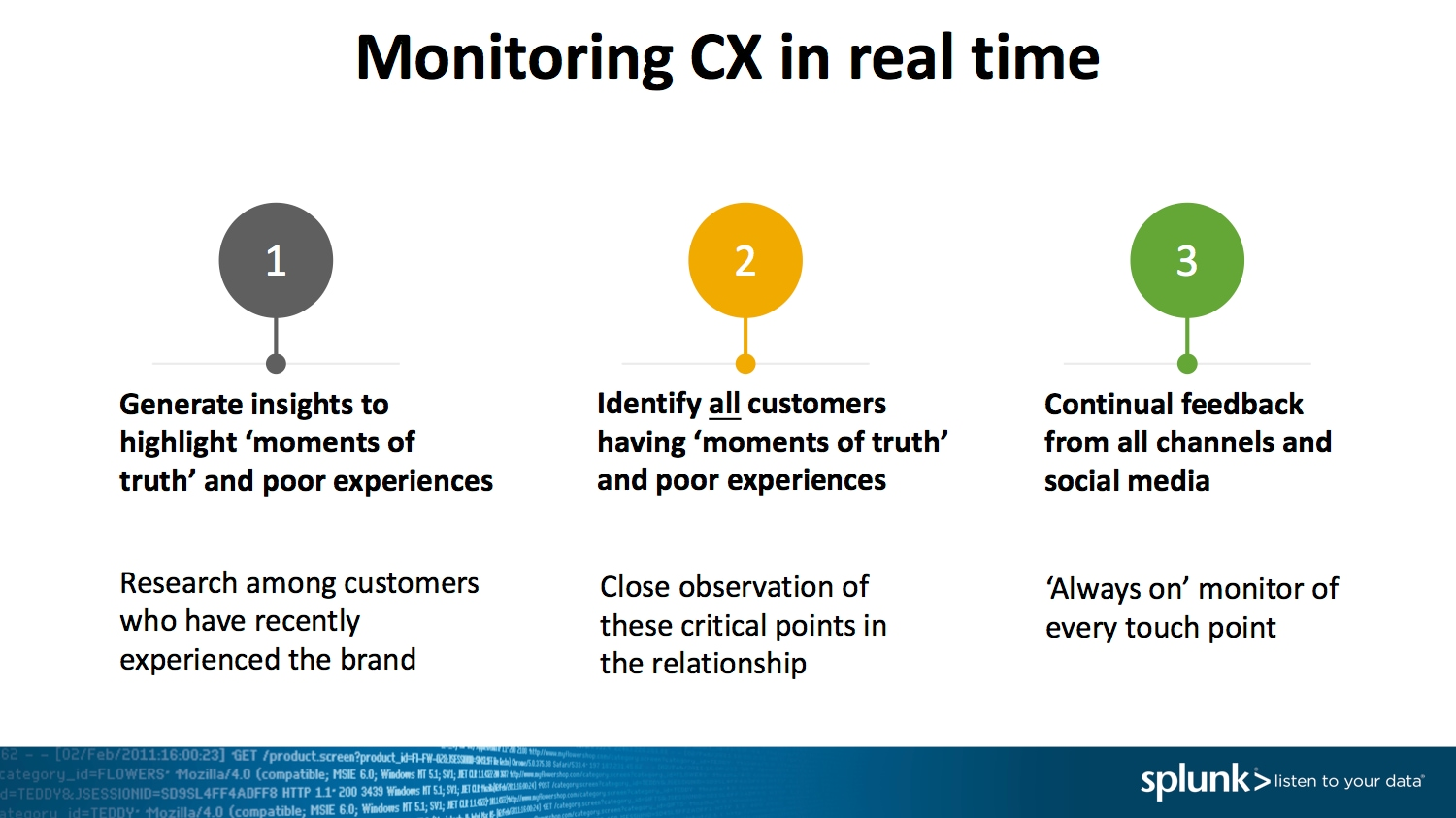 Monitoring CX in real time