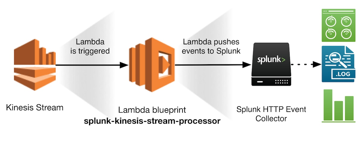 Announcing new aws lambda blueprints for splunk kinesis stream blueprint diagram medium malvernweather