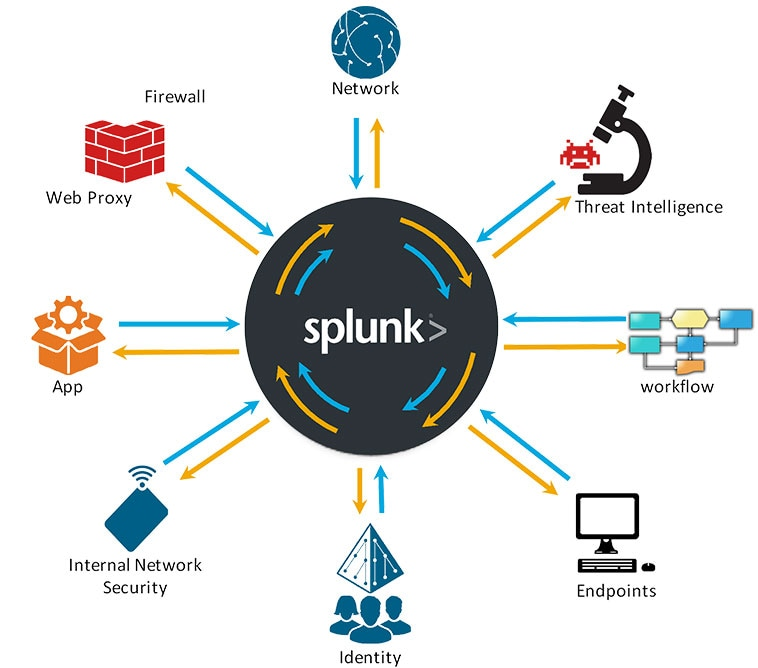 analytics, siem, nerve center, lean soc to headline ... splunk hardware diagram