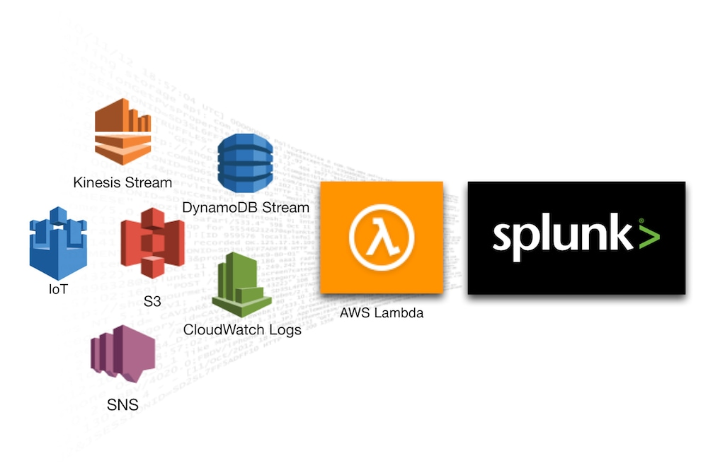 Announcing new aws lambda blueprints for splunk malvernweather Images