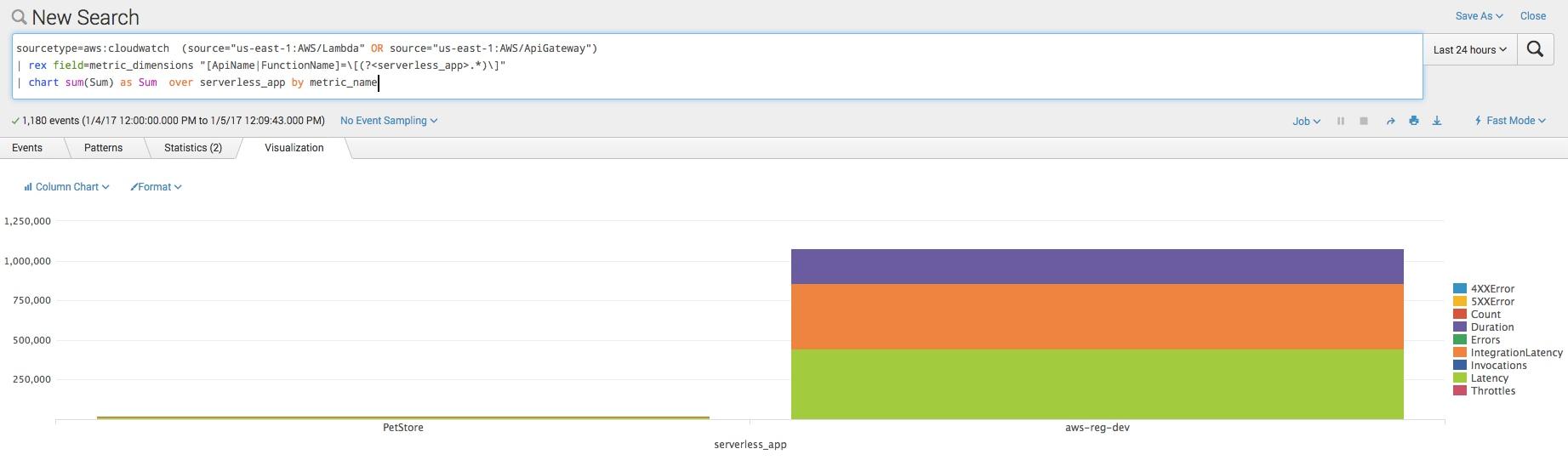 Splunk and AWS: Monitoring & Metrics in a Serverless World