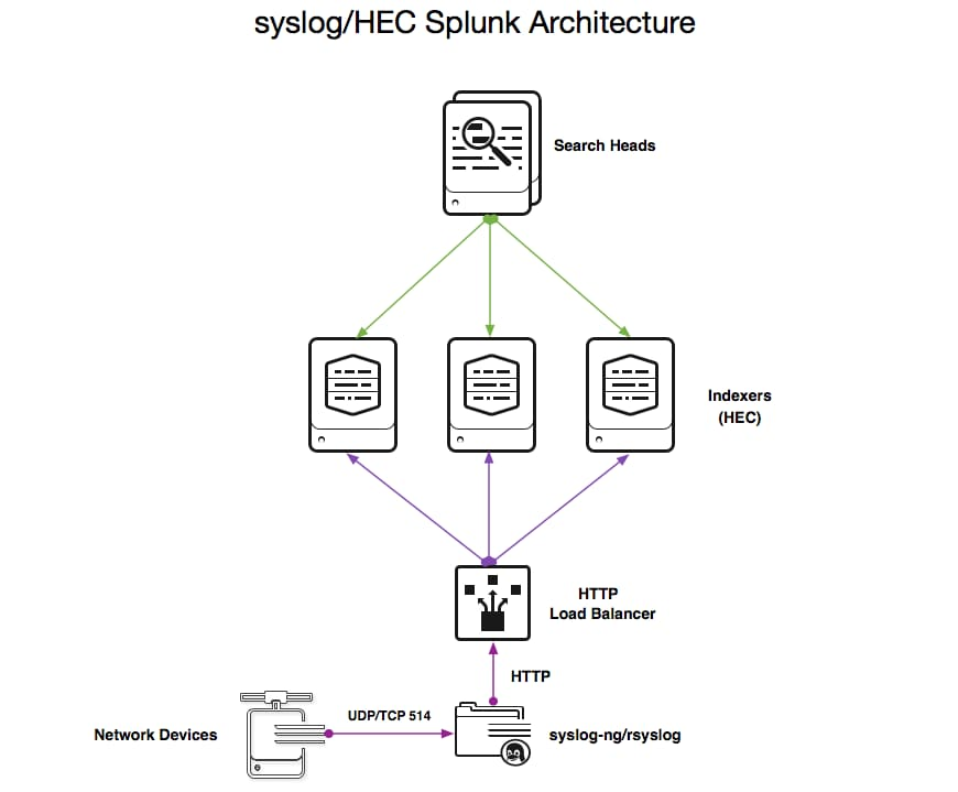 Syslog ng and hec scalable aggregated data collection in splunk syslog ng integration with hec pronofoot35fo Choice Image