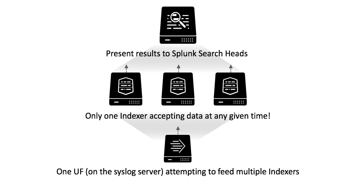 Syslog Ng And Hec Scalable Aggregated Data Collection In Splunk