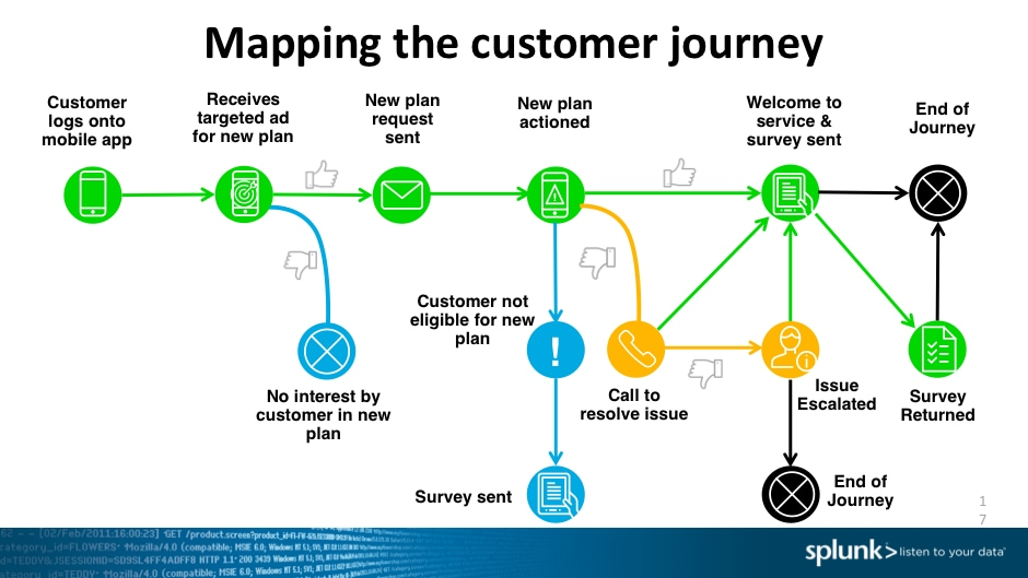 Linking Operational Data With Customer Feedback To Drive Improved - Customer journey map app