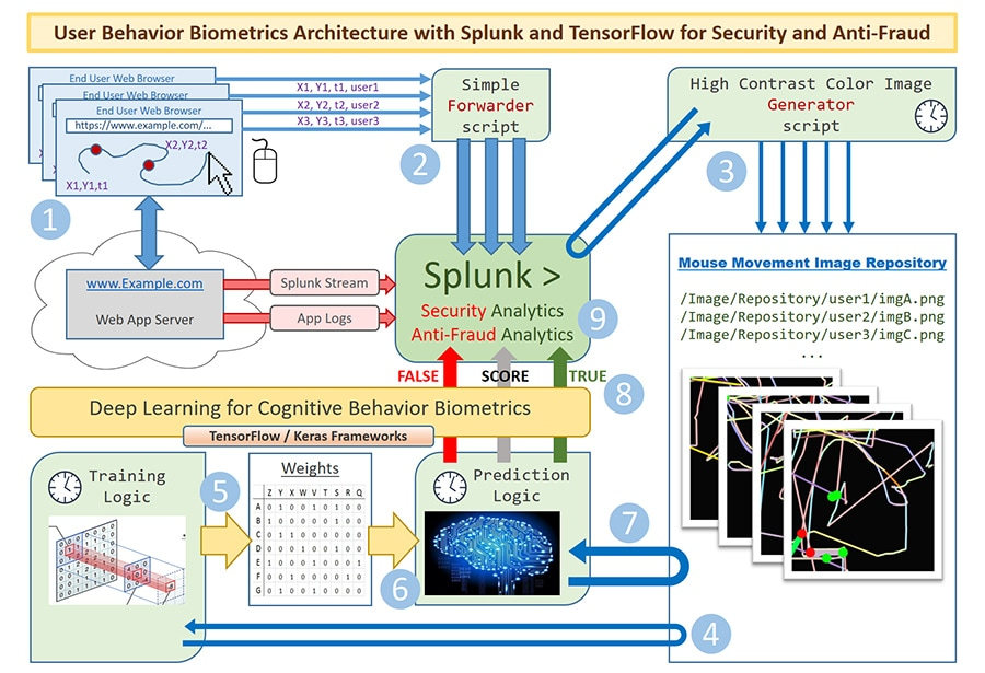Splunk and Tensorflow for Security: Catching the Fraudster with