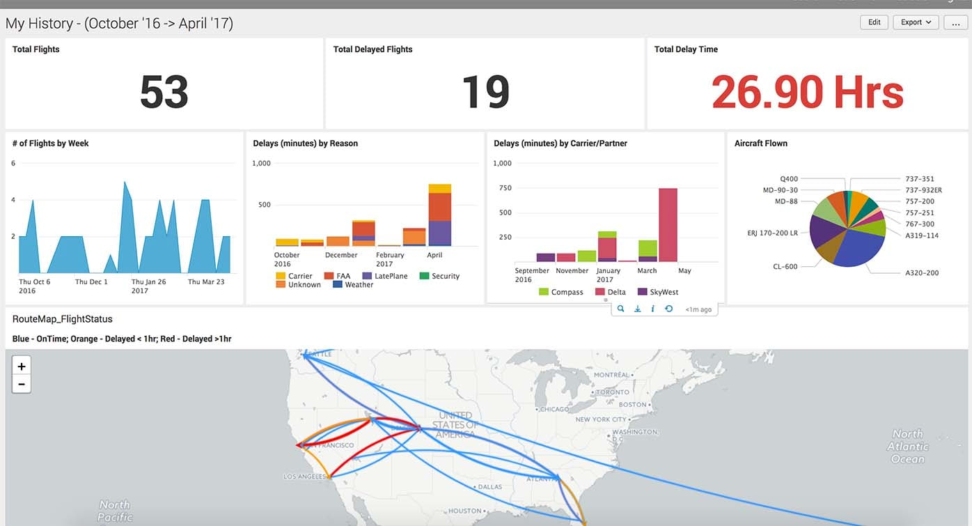 dashboard flight history overview