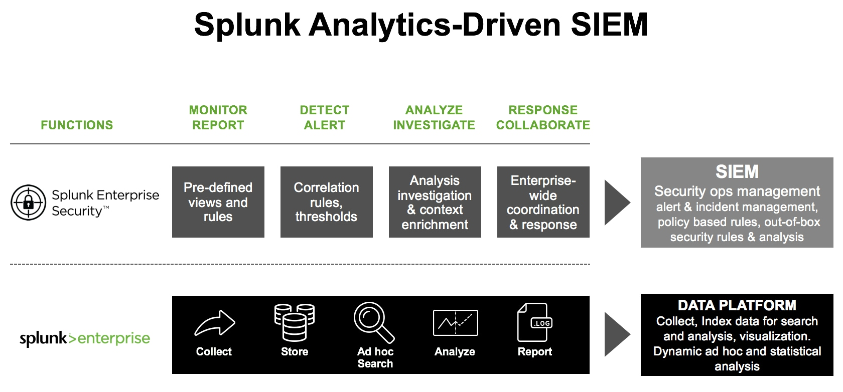 The Five Essential Capabilities of an Analytics-Driven SOC: Advanced