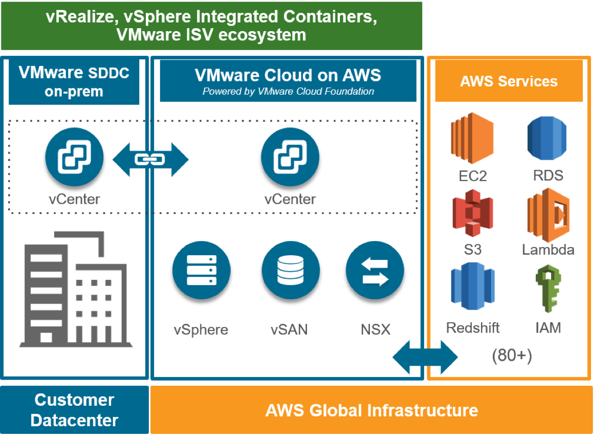 What Can You Do with Splunk  VMware and AWS