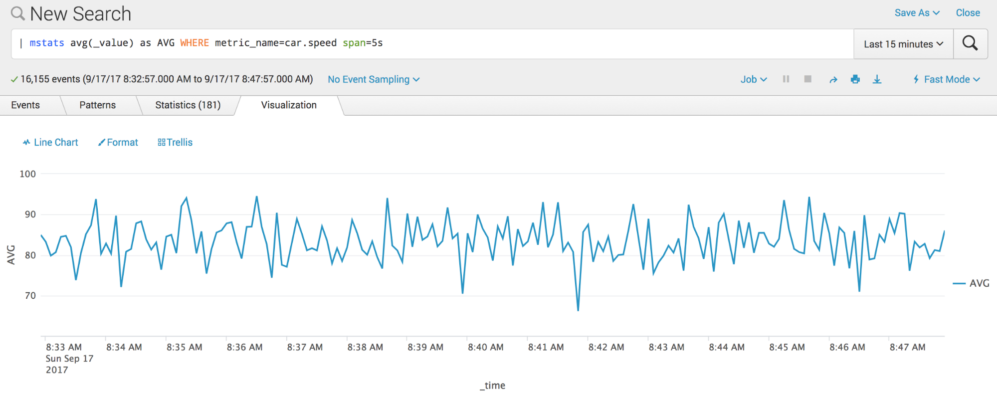 Splunk Search Processing Language Spl Command Called Mstats Is The Tstats Equivalent To Query Time Series From Metrics Inde And Can Be
