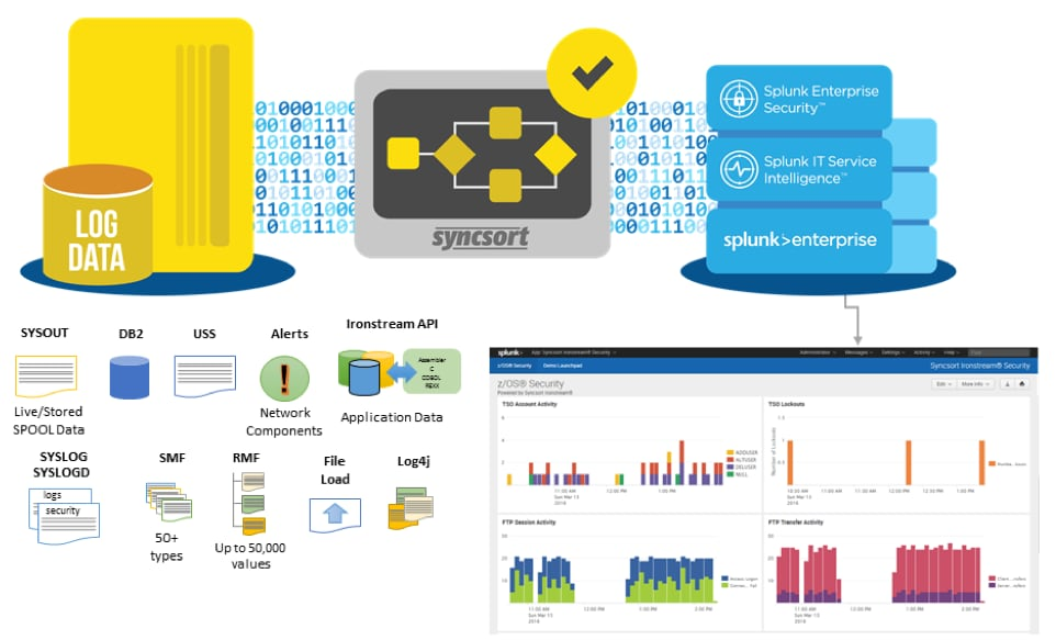 Total Enterprise-wide Visibility Including the IBM z/OS