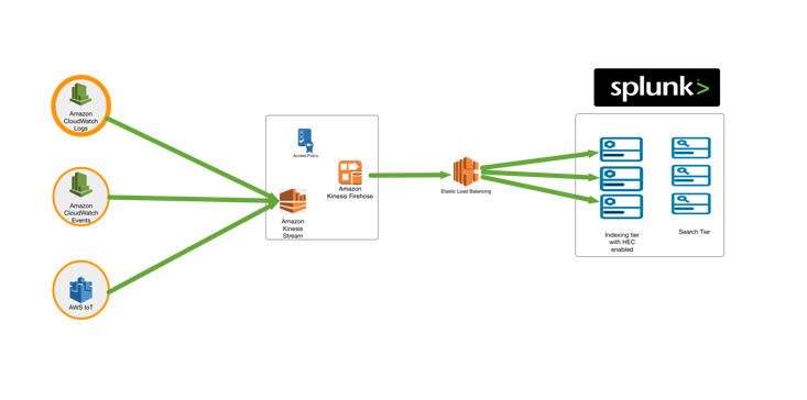 Ready, Set, Stream with the Kinesis Firehose and Splunk Integration