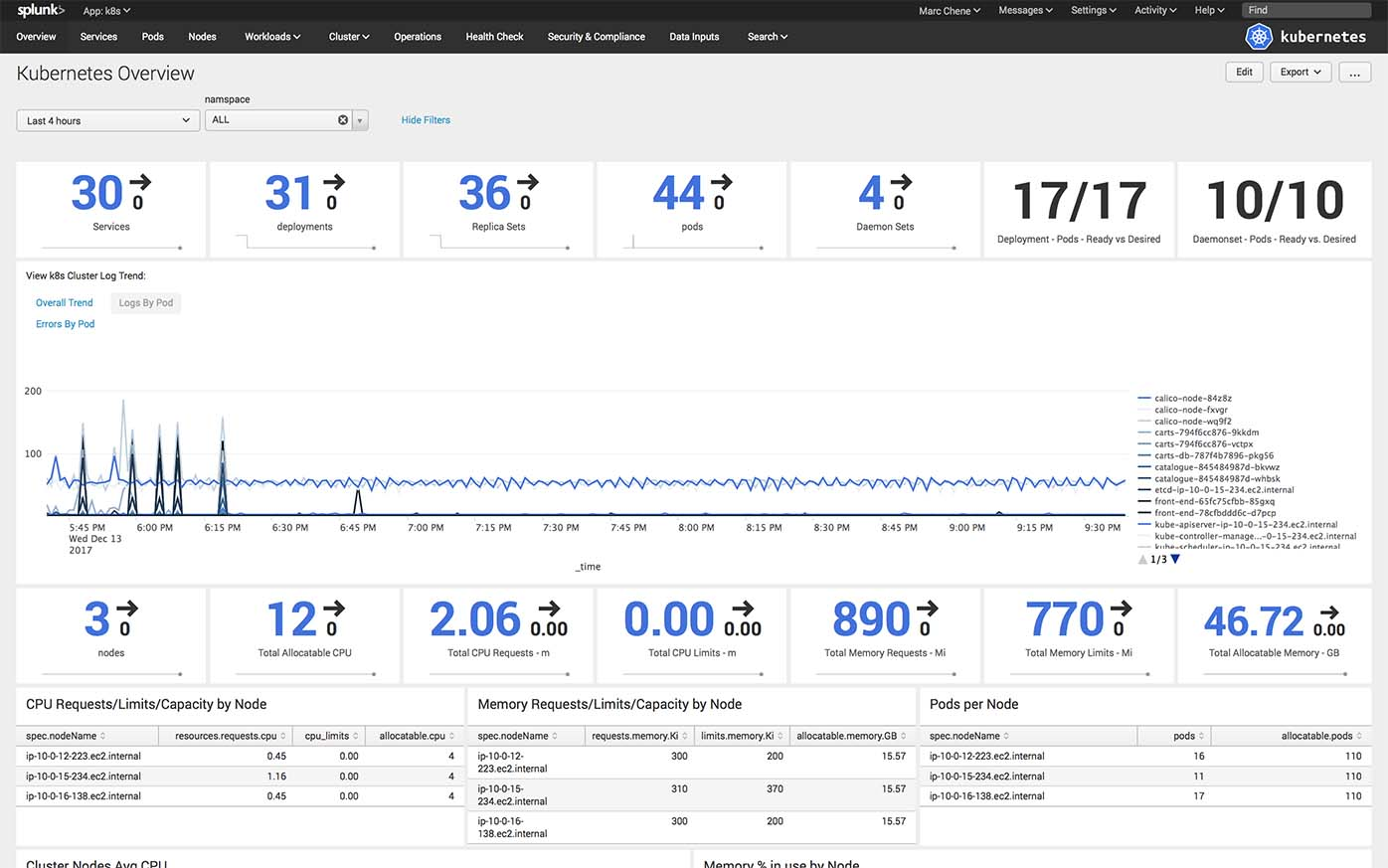 Splunk Kubernetes overview dashboard