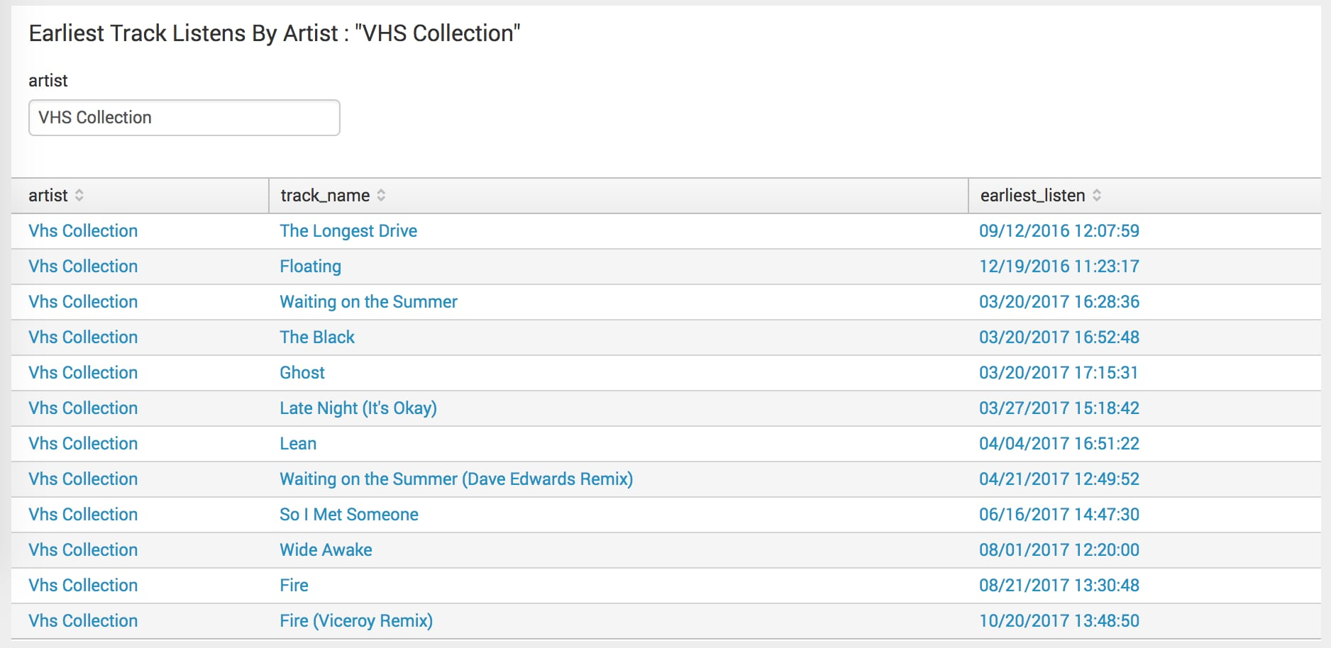 This screen capture shows the earliest listens of the band VHS Collection, by track name.