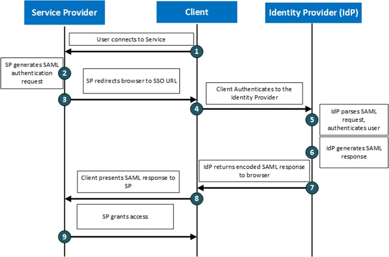 Configuring Okta SAML Single Sign On with Splunk Cloud - Using the