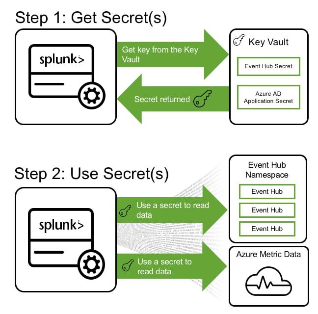 Splunking Microsoft Azure Monitor Data – Part 2 – Splunk Setup
