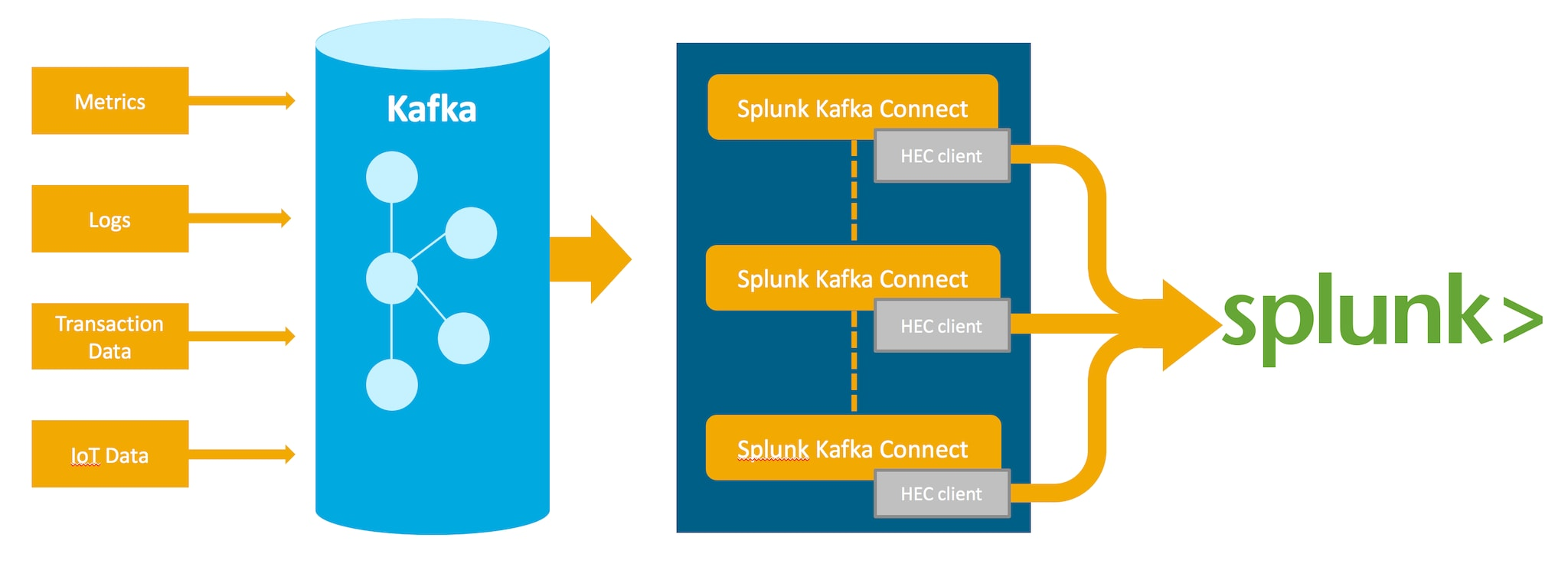 Splunk Connect for Kafka – Connecting Apache Kafka with Splunk